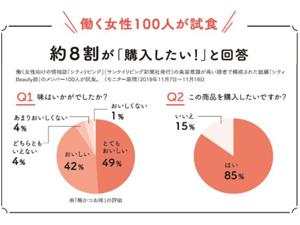 働く女性の100人が試食 約8割が購入したいと回答